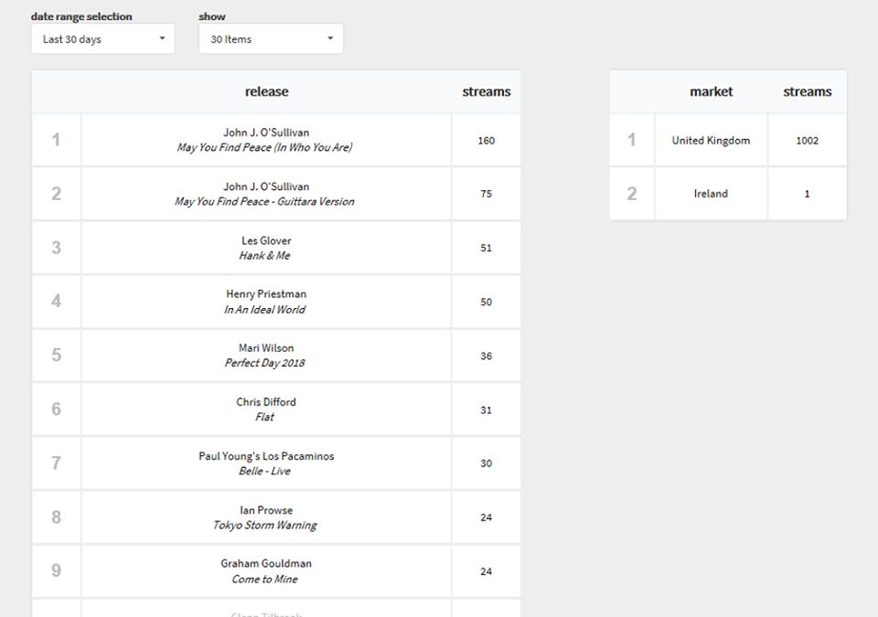 Spotify – Over 1000 streams!